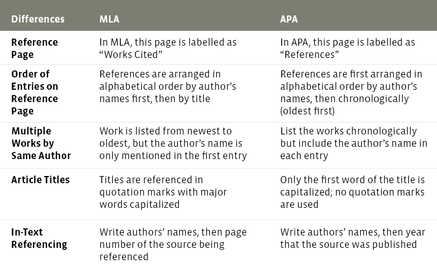 Mla or apa format for research paper irish cover letter sample