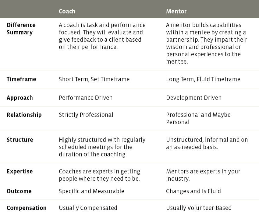 Coach Vs Mentor The Differences To Help You Choose