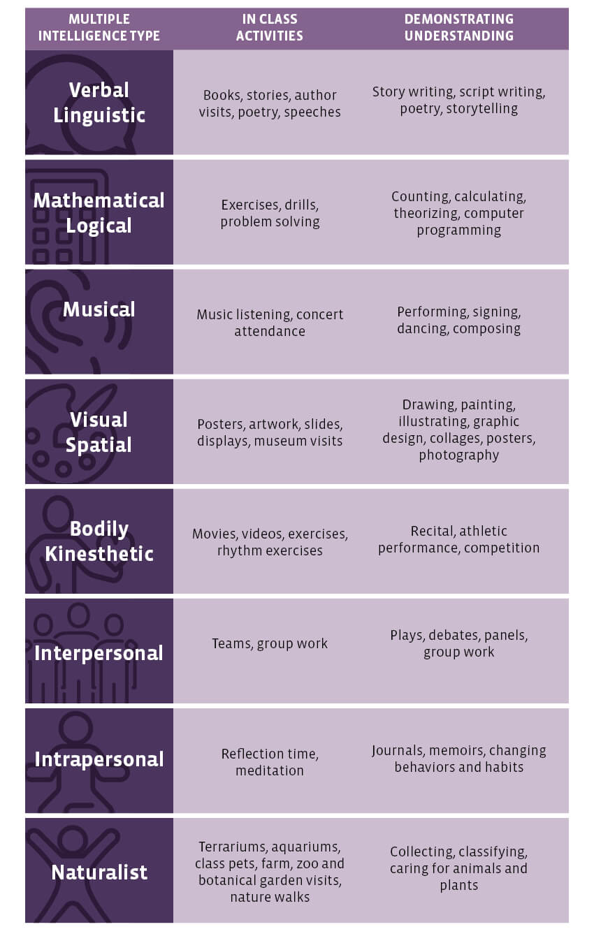 Table that shows how to implement multiple intelligences in the classroom