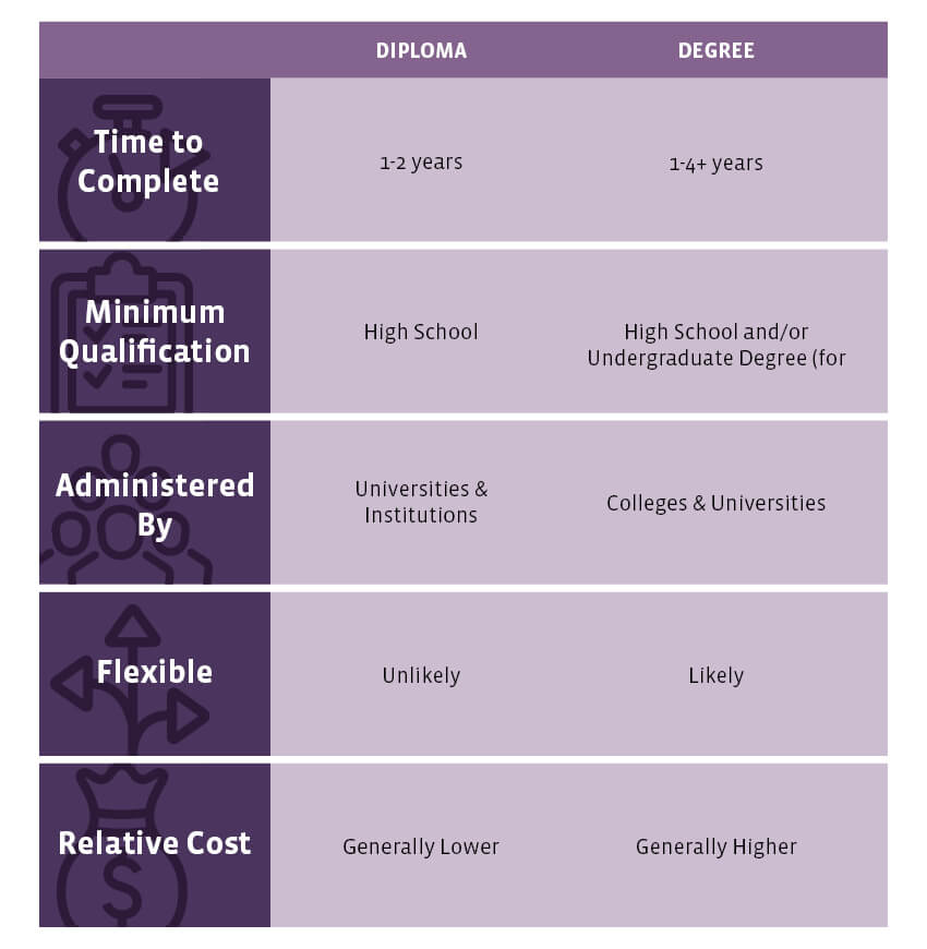 Diploma vs Degree? Comparing the Differences