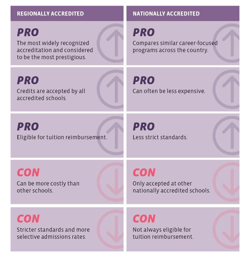 The Pros & Cons Of Regional vs. National Accreditation