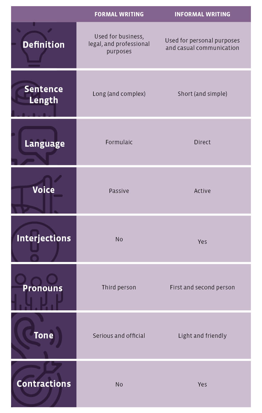 Formal vs Informal Writing Comparison Infographic by UoPeople