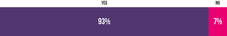 93% feel that UoPeople helped them achieve their goals