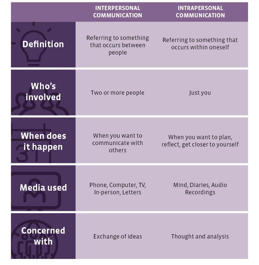 Interpersonal vs intrapersonal communication UoPeople infographic